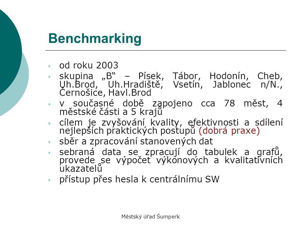 Městský úřad Šumperk Koncepce benchmarkingu Umožňuje organizaci se neustále zlepšovat Umožňuje měření výkonu Umožňuje porovnání výkonu s ostatními Zvyšuje kvalitu služeb