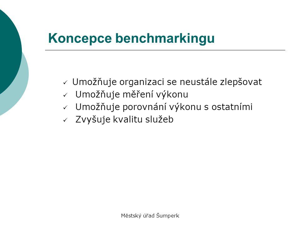 Městský úřad Šumperk Koncepce benchmarkingu Umožňuje organizaci se neustále zlepšovat Umožňuje měření výkonu Umožňuje porovnání výkonu s ostatními Zvy
