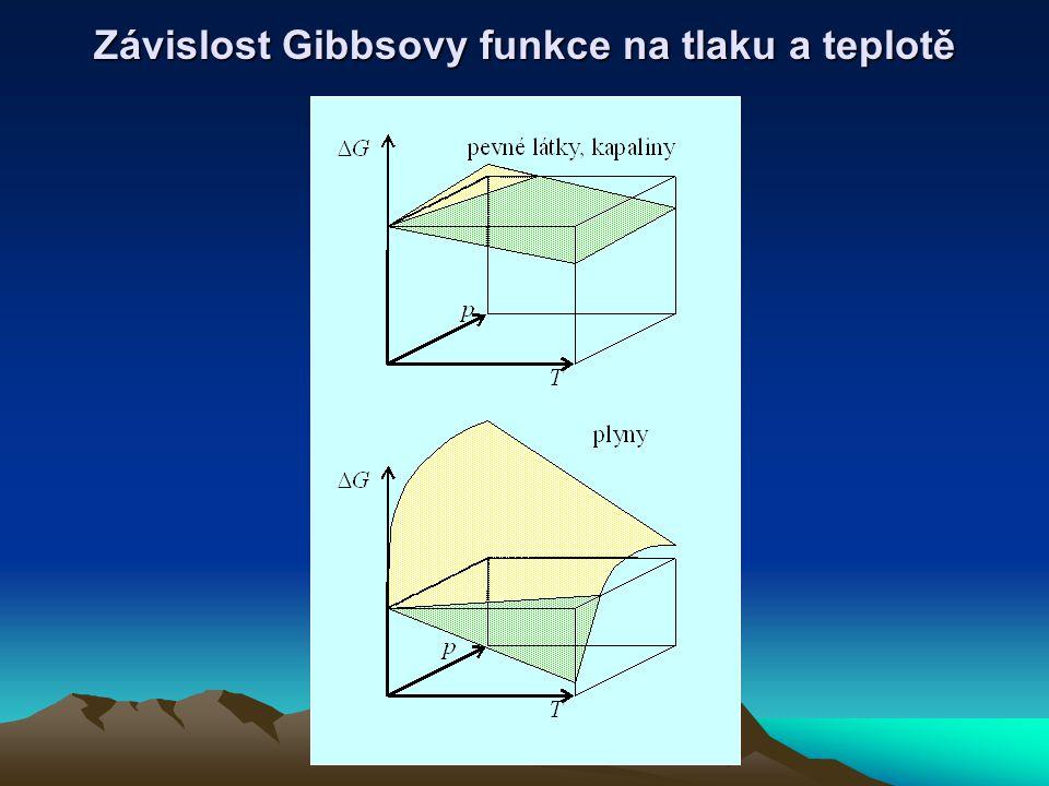 Závislost Gibbsovy funkce na tlaku a teplotě