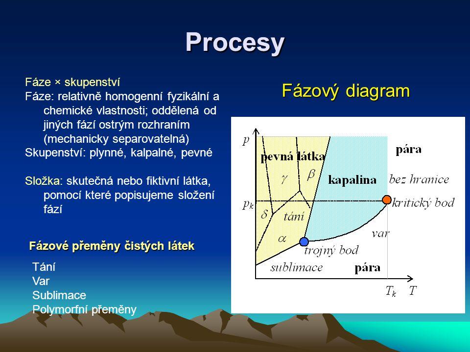 Procesy Fázové přeměny čistých látek Tání Var Sublimace Polymorfní přeměny Fáze × skupenství Fáze: relativně homogenní fyzikální a chemické vlastnosti