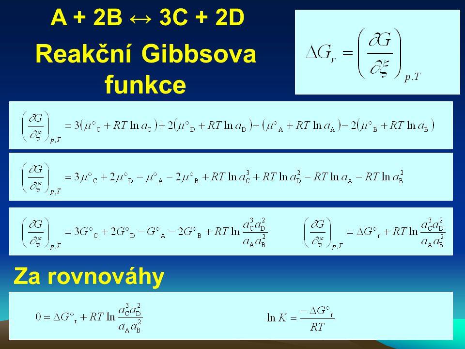 Za rovnováhy Reakční Gibbsova funkce