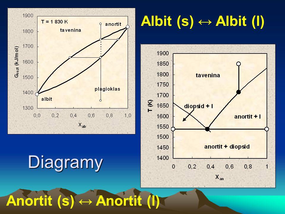 Albit (s) ↔ Albit (l) Anortit (s) ↔ Anortit (l) Diagramy
