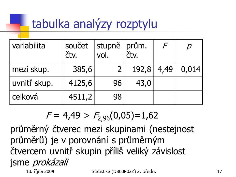 18. října 2004Statistika (D360P03Z) 3. předn.17 tabulka analýzy rozptylu variabilitasoučet čtv.