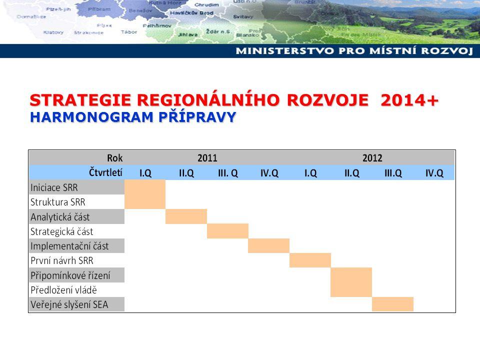 STRATEGIE REGIONÁLNÍHO ROZVOJE 2014+ HARMONOGRAM PŘÍPRAVY