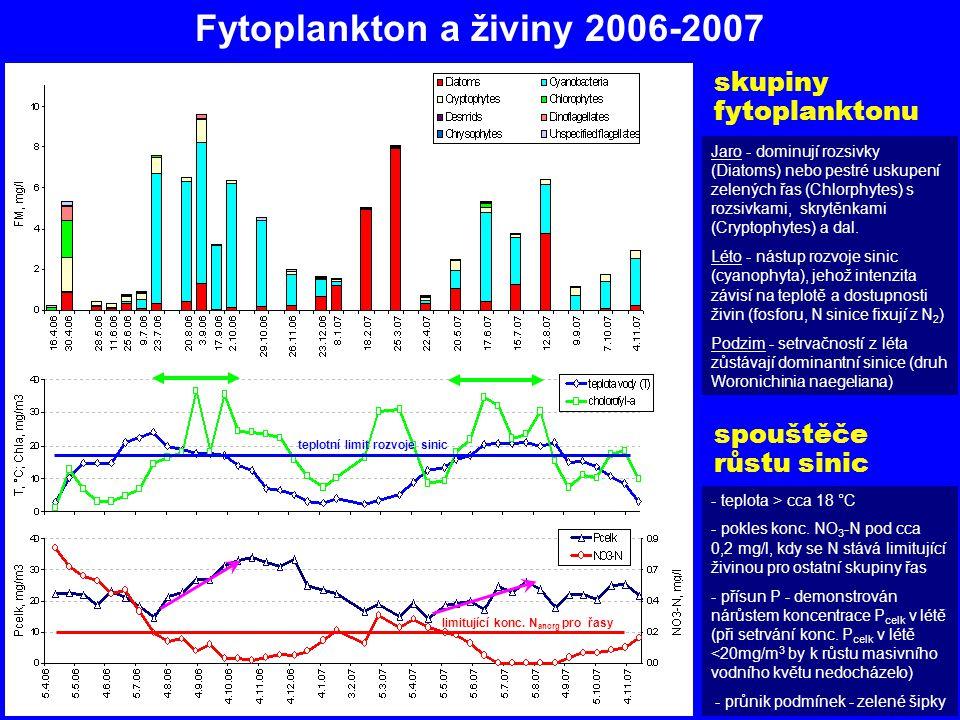 Fytoplankton a živiny 2006-2007 skupiny fytoplanktonu Jaro - dominují rozsivky (Diatoms) nebo pestré uskupení zelených řas (Chlorphytes) s rozsivkami, skrytěnkami (Cryptophytes) a dal.