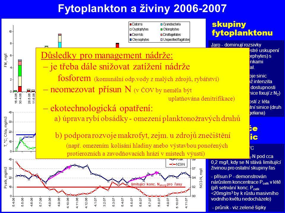Fytoplankton a živiny 2006-2007 skupiny fytoplanktonu Jaro - dominují rozsivky (Diatoms) nebo pestré uskupení zelených řas (Chlorphytes) s rozsivkami,