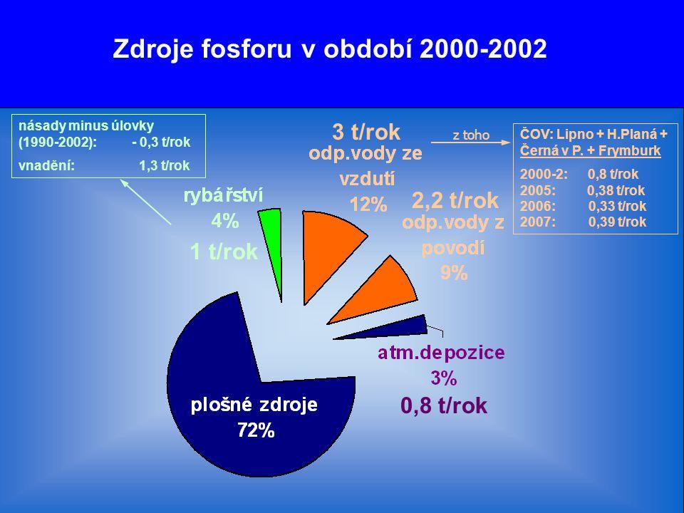 Zdroje fosforu v období 2000-2002 1 t/rok 3 t/rok 2,2 t/rok 0,8 t/rok ČOV: Lipno + H.Planá + Černá v P. + Frymburk 2000-2: 0,8 t/rok 2005: 0,38 t/rok