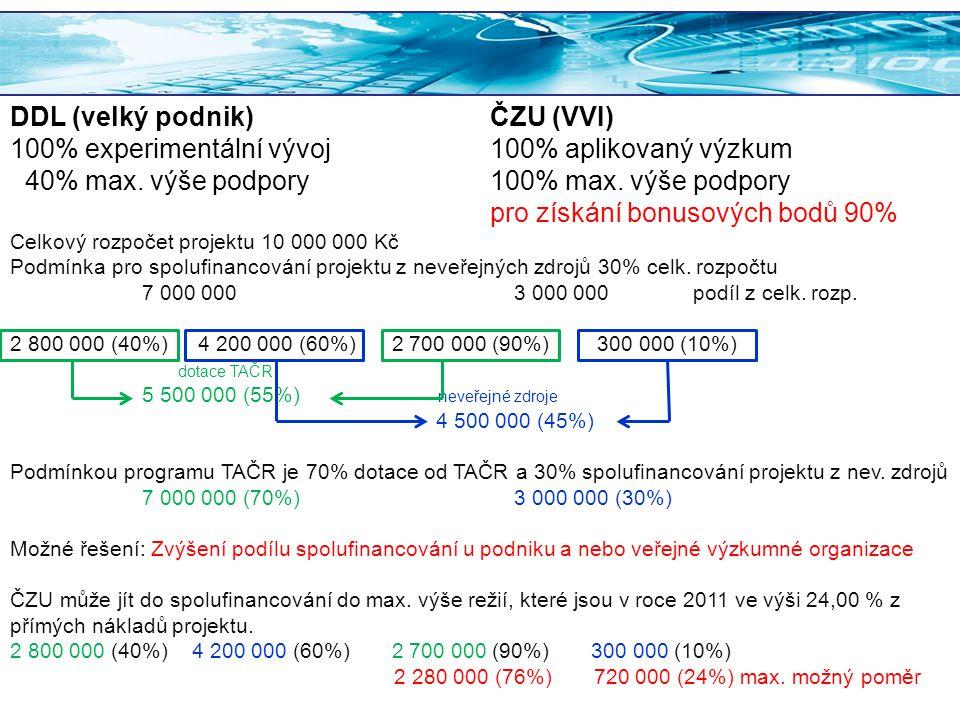 DDL (velký podnik)ČZU (VVI) 100% experimentální vývoj100% aplikovaný výzkum 40% max. výše podpory100% max. výše podpory pro získání bonusových bodů 90