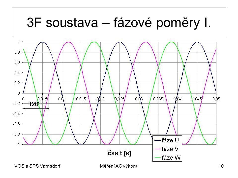 VOŠ a SPŠ VarnsdorfMěření AC výkonu10 3F soustava – fázové poměry I.