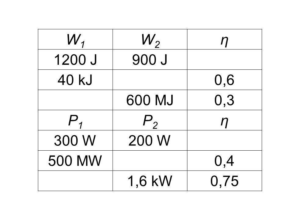 W1W1 W2W2 η 1200 J900 J 40 kJ0,6 600 MJ0,3 P1P1 P2P2 η 300 W200 W 500 MW0,4 1,6 kW0,75