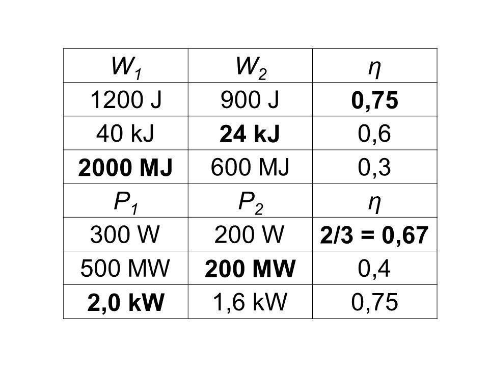W1W1 W2W2 η 1200 J900 J0,75 40 kJ24 kJ0,6 2000 MJ600 MJ0,3 P1P1 P2P2 η 300 W200 W2/3 = 0,67 500 MW200 MW0,4 2,0 kW1,6 kW0,75