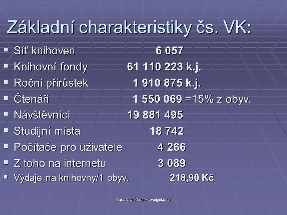 Ladislava.Zemankova@nkp.cz Stav KF – podíl na objemu