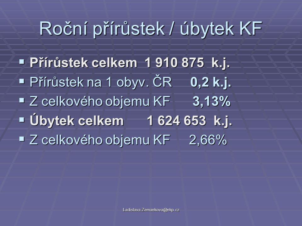 Ladislava.Zemankova@nkp.cz Roční přírůstek / úbytek KF  Přírůstek celkem 1 910 875 k.j.