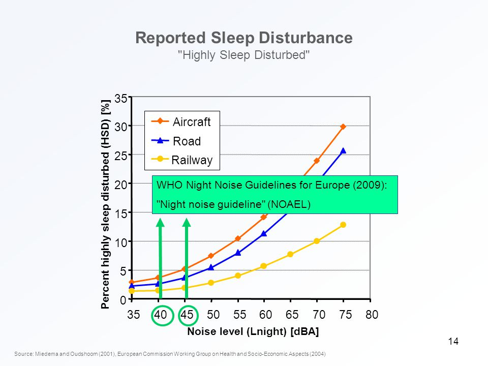 0 5 10 15 20 25 30 35 404550556065707580 Noise level (Lnight) [dBA] Percent highly sleep disturbed (HSD) [%] Aircraft Road Railway WHO Community Noise Guidelines (1999): Sleep disturbance Reported Sleep Disturbance Highly Sleep Disturbed Source: Miedema and Oudshoorn (2001), European Commission Working Group on Health and Socio-Economic Aspects (2004) WHO Night Noise Guidelines for Europe (2009): Night noise guideline (NOAEL) 14