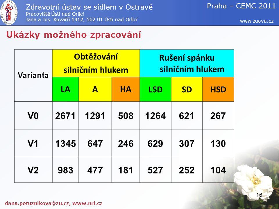 Ukázky možného zpracování dana.potuznikova@zu.cz, www.nrl.cz www.zuova.cz Zdravotní ústav se sídlem v Ostravě Pracoviště Ústí nad Orlicí Jana a Jos. K