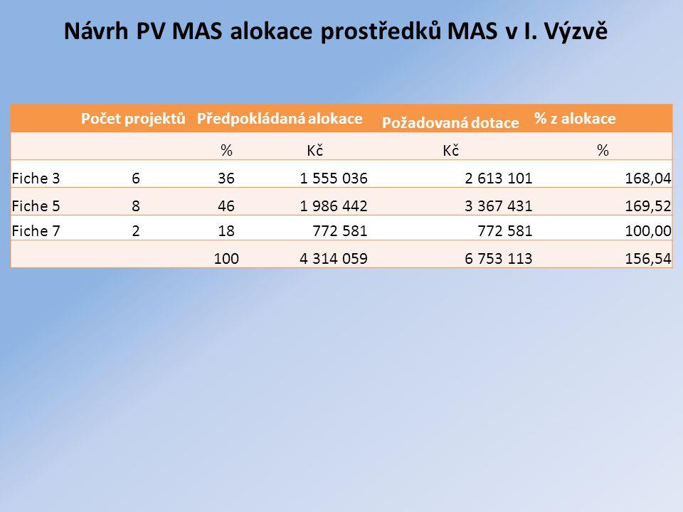 Návrh PV MAS alokace prostředků MAS v I. Výzvě Počet projektůPředpokládaná alokace Požadovaná dotace % z alokace %Kč % Fiche 36361 555 0362 613 101168