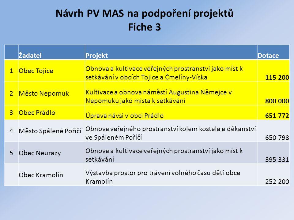 Návrh PV MAS na podpoření projektů Fiche 3 ŽadatelProjektDotace 1Obec Tojice Obnova a kultivace veřejných prostranství jako míst k setkávání v obcích
