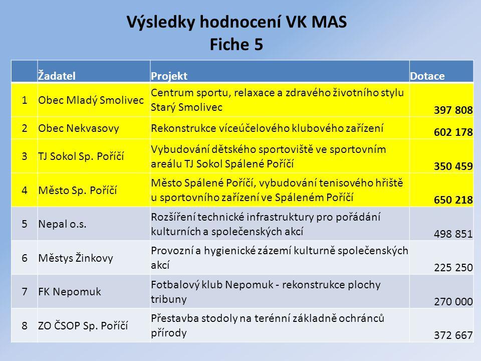 Výsledky hodnocení VK MAS Fiche 5 ŽadatelProjektDotace 1Obec Mladý Smolivec Centrum sportu, relaxace a zdravého životního stylu Starý Smolivec 397 808
