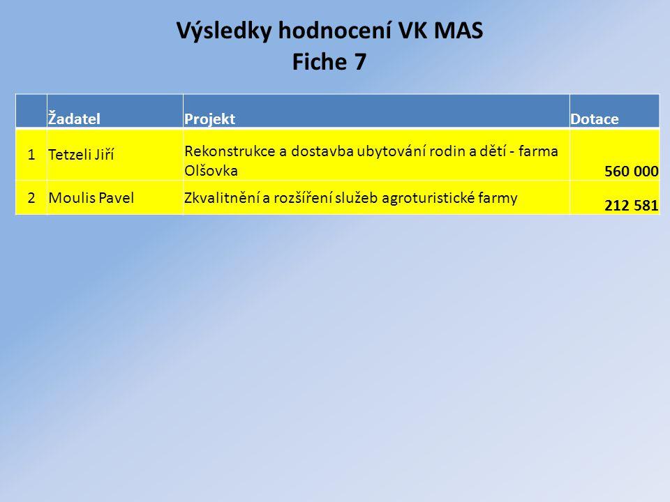 Výsledky hodnocení VK MAS Fiche 7 ŽadatelProjektDotace 1Tetzeli Jiří Rekonstrukce a dostavba ubytování rodin a dětí - farma Olšovka560 000 2Moulis PavelZkvalitnění a rozšíření služeb agroturistické farmy 212 581