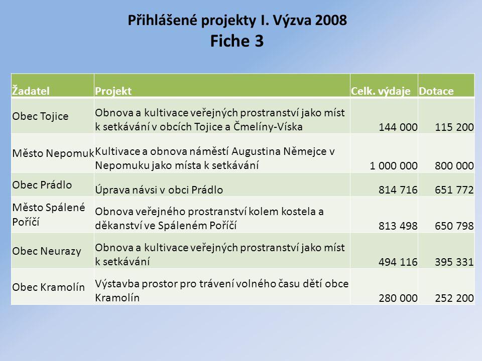 Přihlášené projekty I. Výzva 2008 Fiche 3 ŽadatelProjektCelk. výdajeDotace Obec Tojice Obnova a kultivace veřejných prostranství jako míst k setkávání