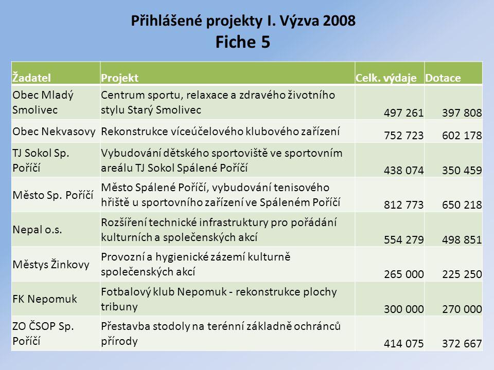 Přihlášené projekty I. Výzva 2008 Fiche 5 ŽadatelProjektCelk. výdajeDotace Obec Mladý Smolivec Centrum sportu, relaxace a zdravého životního stylu Sta