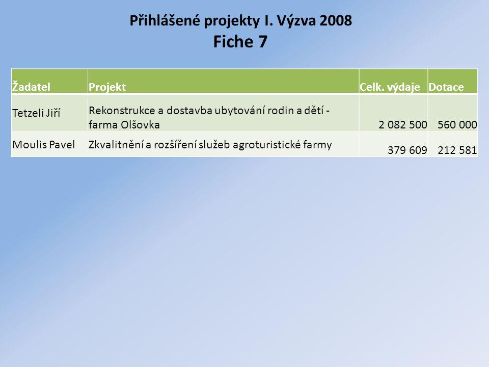 Přihlášené projekty I. Výzva 2008 Fiche 7 ŽadatelProjektCelk. výdajeDotace Tetzeli Jiří Rekonstrukce a dostavba ubytování rodin a dětí - farma Olšovka