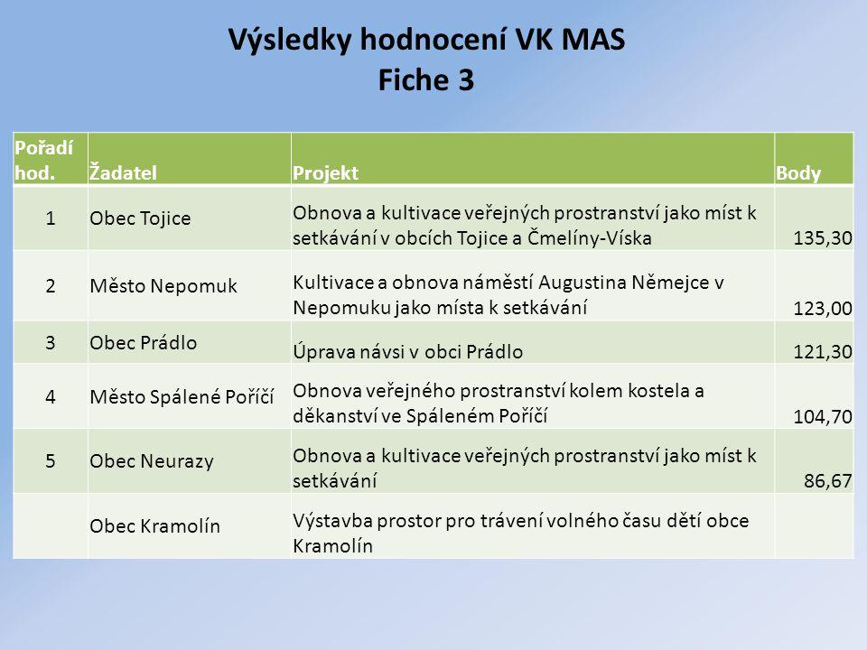 Výsledky hodnocení VK MAS Fiche 3 Pořadí hod.ŽadatelProjektBody 1Obec Tojice Obnova a kultivace veřejných prostranství jako míst k setkávání v obcích