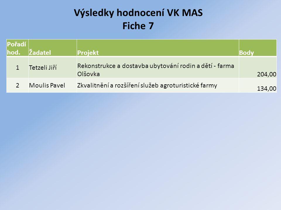 Výsledky hodnocení VK MAS Fiche 7 Pořadí hod.ŽadatelProjektBody 1Tetzeli Jiří Rekonstrukce a dostavba ubytování rodin a dětí - farma Olšovka204,00 2Mo
