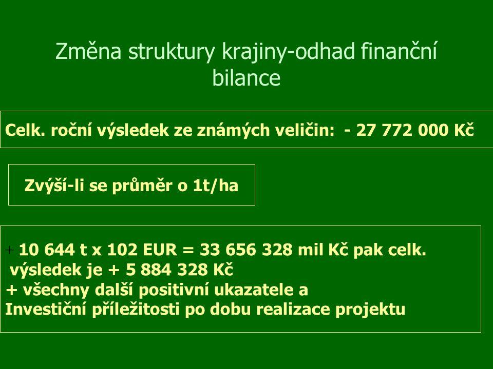 Změna struktury krajiny-odhad finanční bilance Celk. roční výsledek ze známých veličin: - 27 772 000 Kč Zvýší-li se průměr o 1t/ha + 10 644 t x 102 EU