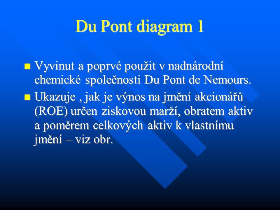 Du Pont diagram 1 Vyvinut a poprvé použit v nadnárodní chemické společnosti Du Pont de Nemours.