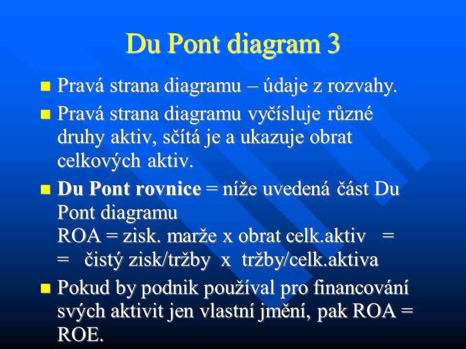Du Pont diagram 3 Pravá strana diagramu – údaje z rozvahy.