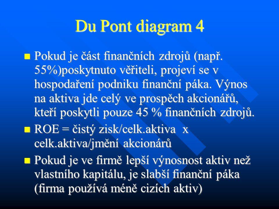 Du Pont diagram 4 Pokud je část finančních zdrojů (např.