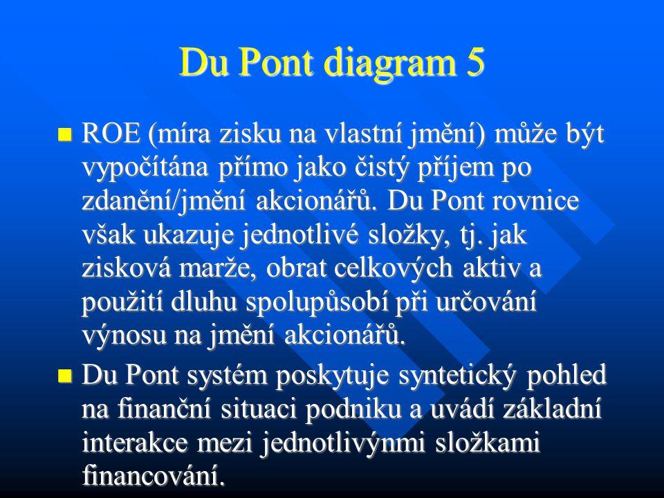 Du Pont diagram 5 ROE (míra zisku na vlastní jmění) může být vypočítána přímo jako čistý příjem po zdanění/jmění akcionářů.