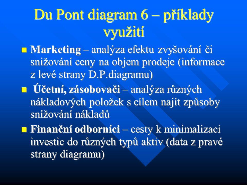 Du Pont diagram 6 – příklady využití Marketing – analýza efektu zvyšování či snižování ceny na objem prodeje (informace z levé strany D.P.diagramu) Marketing – analýza efektu zvyšování či snižování ceny na objem prodeje (informace z levé strany D.P.diagramu) Účetní, zásobovači – analýza různých nákladových položek s cílem najít způsoby snížování nákladů Účetní, zásobovači – analýza různých nákladových položek s cílem najít způsoby snížování nákladů Finanční odborníci – cesty k minimalizaci investic do různých typů aktiv (data z pravé strany diagramu) Finanční odborníci – cesty k minimalizaci investic do různých typů aktiv (data z pravé strany diagramu)