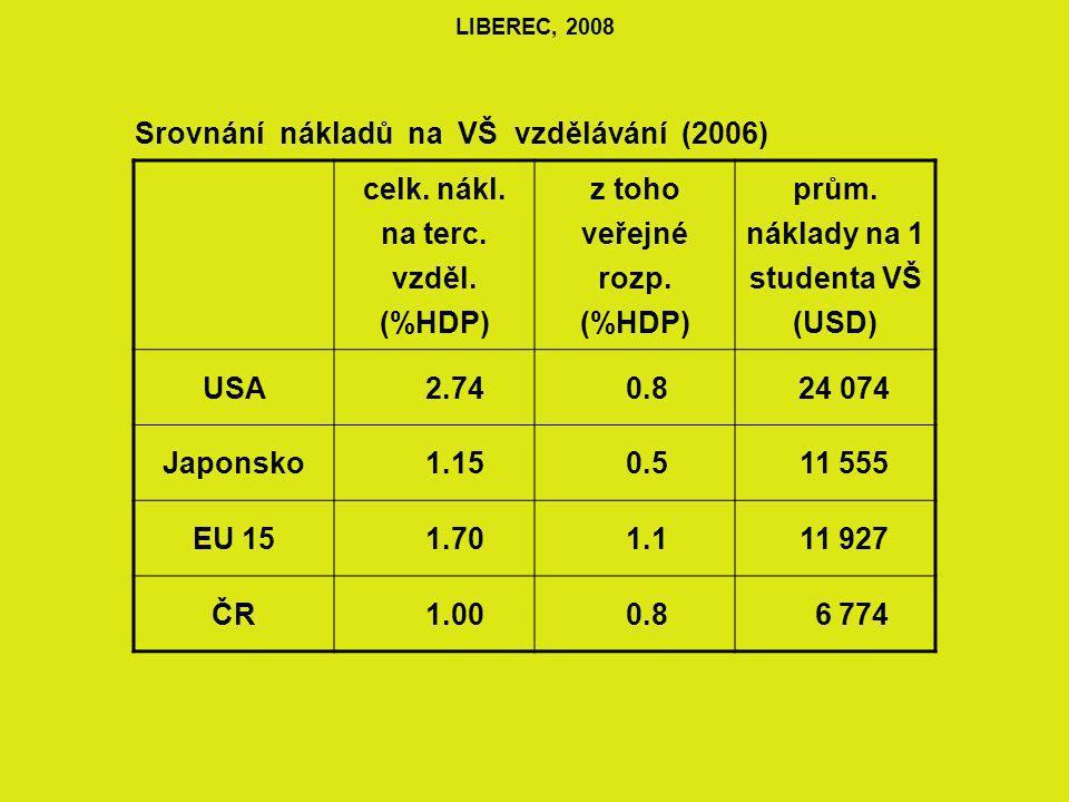 LIBEREC, 2008 Srovnání nákladů na VŠ vzdělávání (2006) celk.