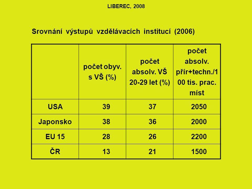 LIBEREC, 2008 Srovnání výstupů vzdělávacích institucí (2006) počet obyv.