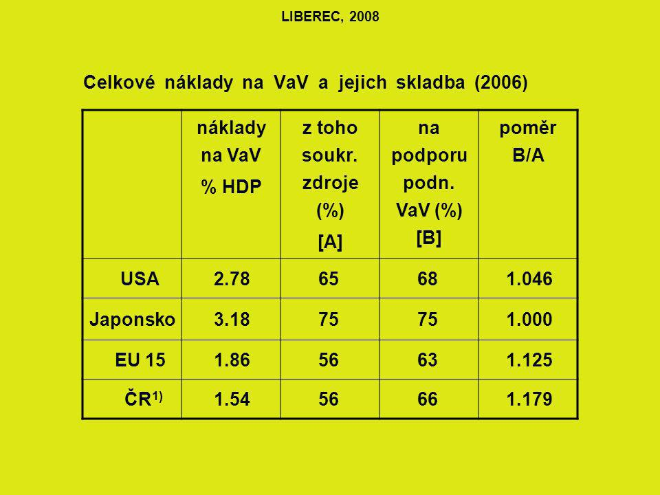LIBEREC, 2008 Celkové náklady na VaV a jejich skladba (2006) náklady na VaV % HDP z toho soukr.