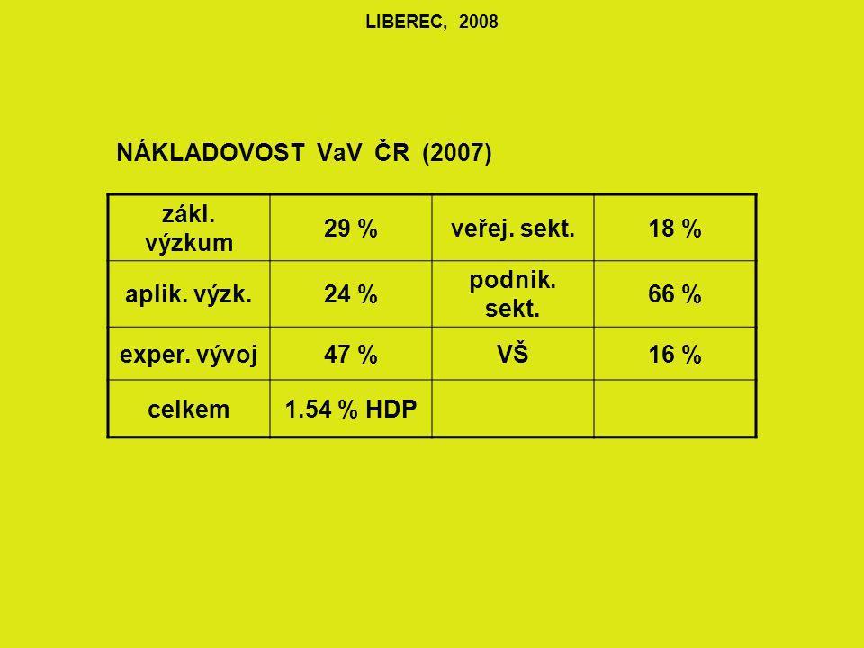 LIBEREC, 2008 NÁKLADOVOST VaV ČR (2007) zákl.výzkum 29 %veřej.