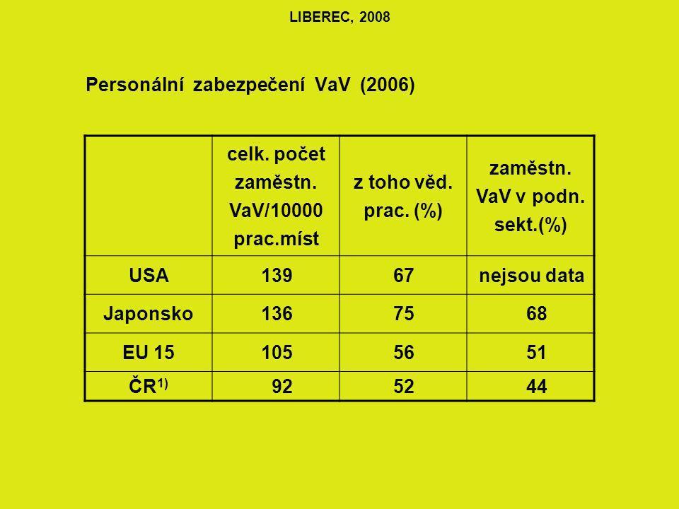 LIBEREC, 2008 PERSONÁLNÍ VYBAVENOST VaVaI V ČR (2007) VYSOKÉ ŠKOLY 31% VEŘEJNÝ SEKTOR 25% PODNIKOVÝ SEKTOR 44%