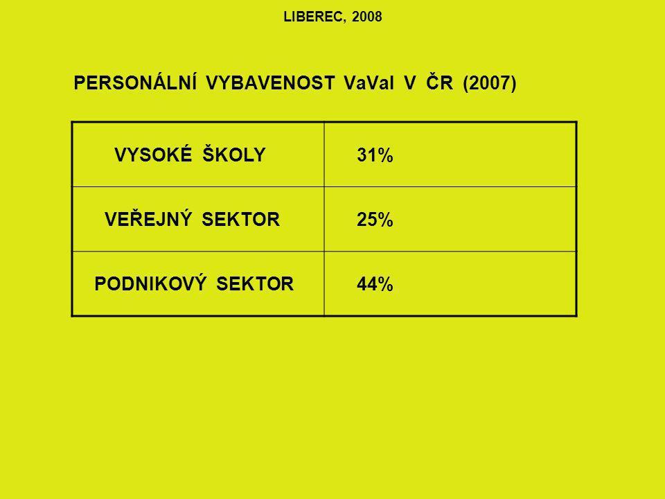 LIBEREC, 2008 VÝVOJ RELATIVNÍHO CITAČNÍHO INDEXU ČR