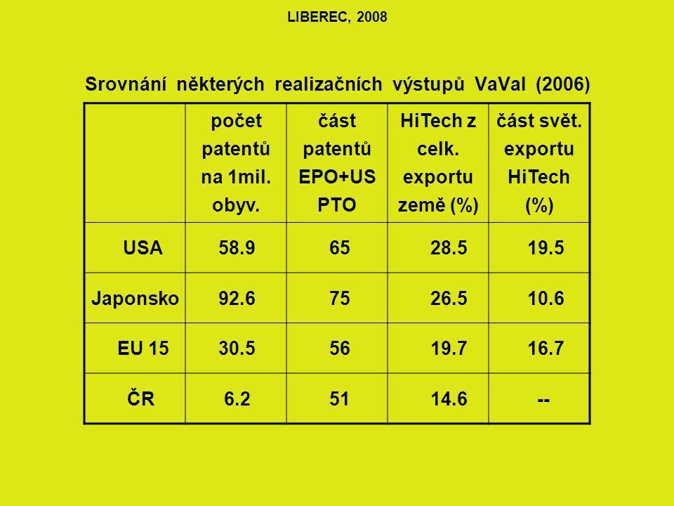 LIBEREC, 2008 Srovnání některých realizačních výstupů VaVaI (2006) počet patentů na 1mil.