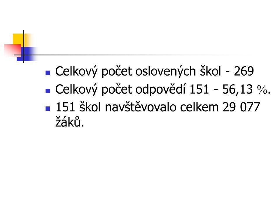 Počet případů 1.2.3.4.5.6.7.8.9.CELK.