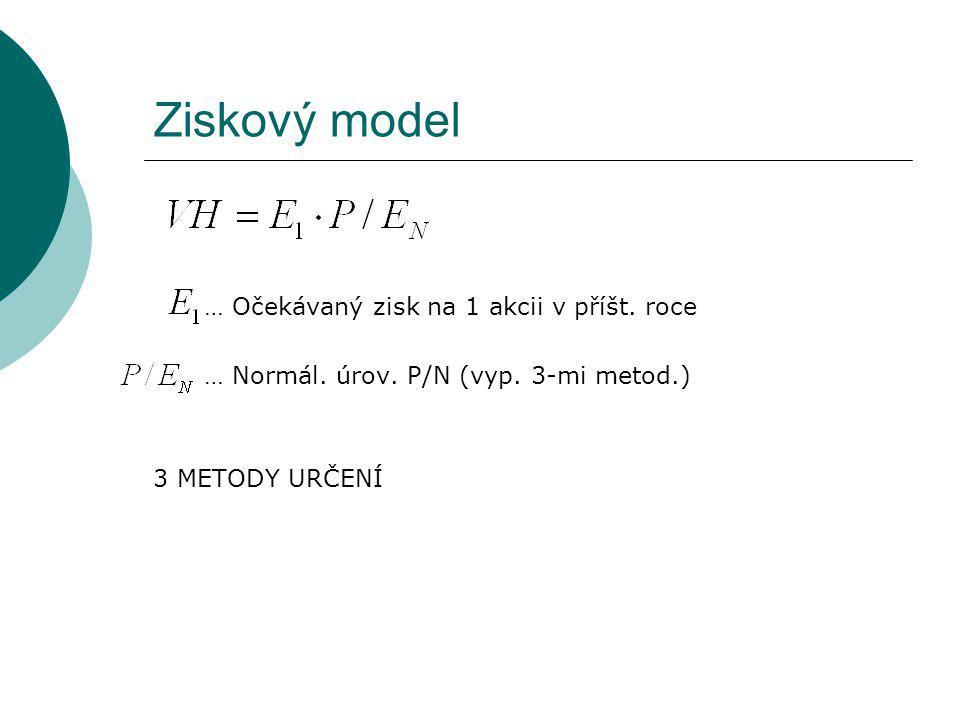 Ziskový model … Očekávaný zisk na 1 akcii v příšt. roce … Normál. úrov. P/N (vyp. 3-mi metod.) 3 METODY URČENÍ