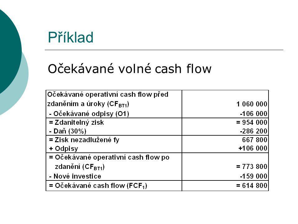 Příklad Očekávané volné cash flow