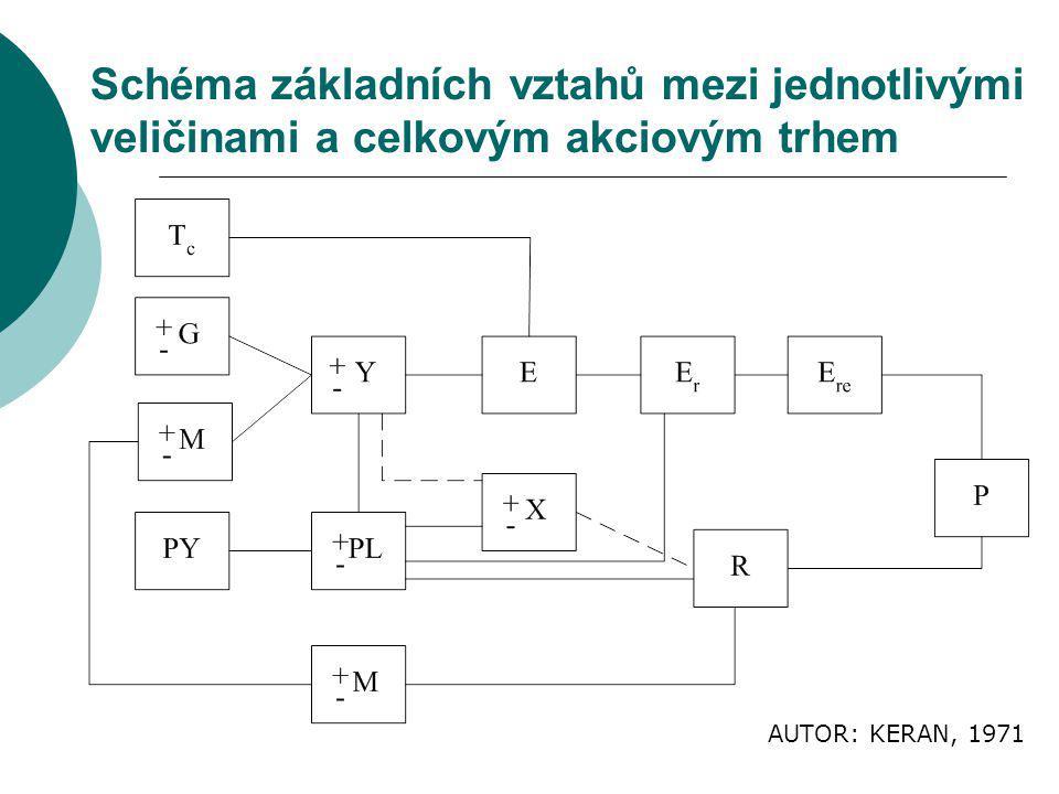 Schéma základních vztahů mezi jednotlivými veličinami a celkovým akciovým trhem AUTOR: KERAN, 1971