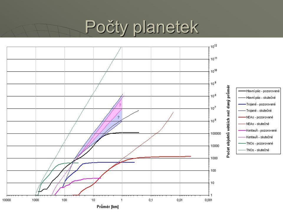 Počty planetek