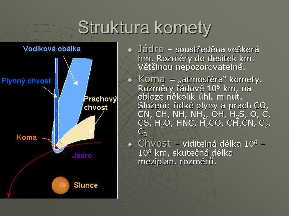 """Struktura komety  Jádro – soustředěna veškerá hm. Rozměry do desítek km. Většinou nepozorovatelné.  Koma = """"atmosféra"""" komety. Rozměry řádově 10 5 k"""