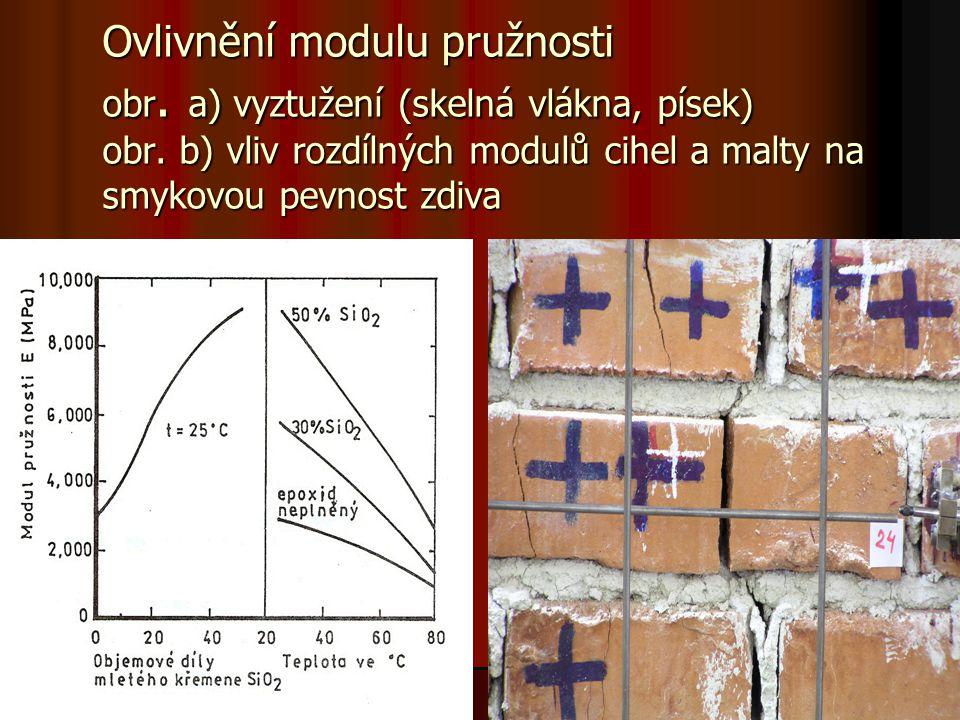 Ovlivnění modulu pružnosti obr. a) vyztužení (skelná vlákna, písek) obr. b) vliv rozdílných modulů cihel a malty na smykovou pevnost zdiva