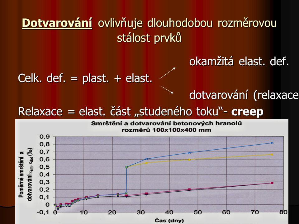 Dotvarování ovlivňuje dlouhodobou rozměrovou stálost prvků okamžitá elast. def. okamžitá elast. def. Celk. def. = plast. + elast. dotvarování (relaxac