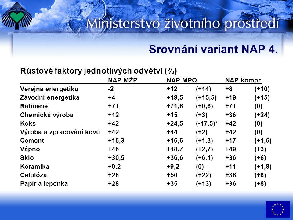 Srovnání variant NAP 4. Růstové faktory jednotlivých odvětví (%) NAP MŽPNAP MPONAP kompr. Veřejná energetika-2+12(+14)+8(+10) Závodní energetika+4+19,